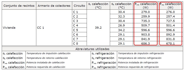 Cypecad mep climatizaci n suelo radiante potencia real - Precio m2 suelo radiante ...